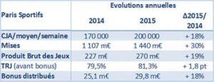 L'ARJEL annonce que les français ont misé 1.4 milliards d'euros sur les paris sportifs en 2015